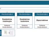 Nowa norma PN-EN 61439 dla rozdzielnic i szynoprzewodów
