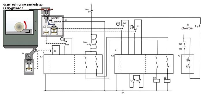 Rys. 4. Ryglowanie osłony w kategorii 4 z dodatkową bezpieczną jednostką logiczną