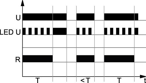 Rys. 3. Schemat realizacji funkcji Wu – załączenie na nastawiony czas