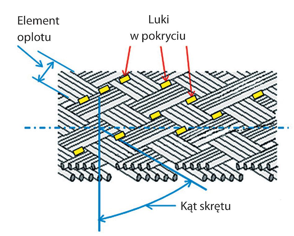 Rys. 2. Struktura oplotu w kablach ekranowanych