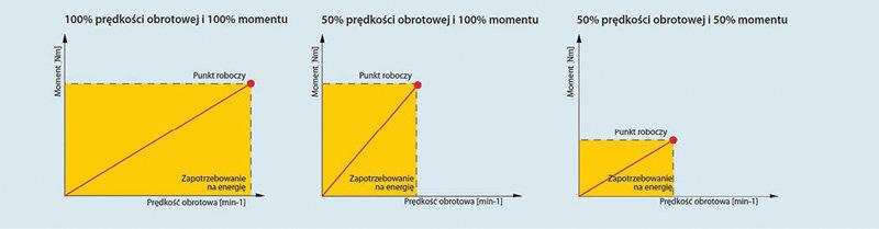 Rys. 5. Poprzez optymalizację momentu obrotowego i prędkości obrotowej można zwiększyć energooszczędność w wielu zastosowaniach ze stałym momentem obrotowym