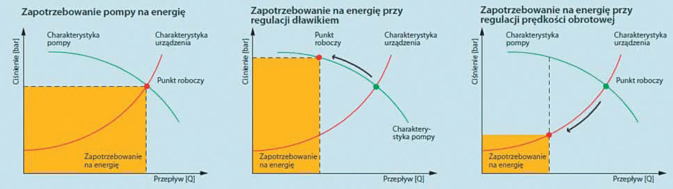 Rys. 6. Przy zmniejszeniu prędkości obrotowej następuje zmniejszenie zapotrzebowania na energię w funkcji trzeciej potęgi. Zastosowanie przetwornic częstotliwości do regulacji wentylatorów i pomp wirowych amortyzuje się tym samym w wielu zastosowaniach już w ciągu niecałych 2 lat