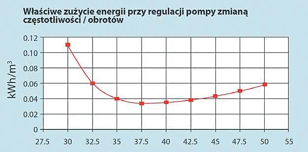 Rys. 8. Zużycie energii wybranej pompy przy regulacji prędkości obrotowej. Przy częstotliwości poniżej 32 Hz dodatkowe straty pompy przewyższają oszczędności. W przedstawionym urządzeniu optymalna energetycznie częstotliwość wynosi więc 38 Hz