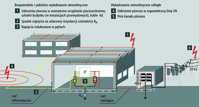 Rys. 2. Przyczyny przepięć po wyładowaniu atmosferycznym w sieć zasilającą