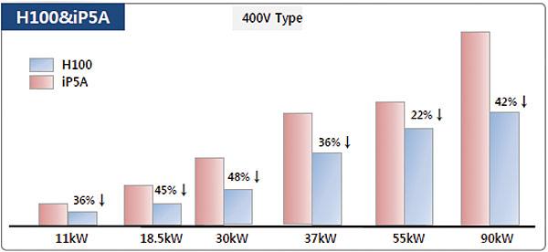 Rys. 1. Porównanie gabarytów serii H100 oraz IP5A