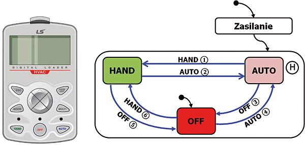 Rys. 3. Klawiatura i dedykowane przyciski do aplikacji HVAC
