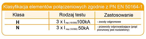 Tabela 1. Klasyfikacja elementów instalacji zgodnie z PN EN 50164-1