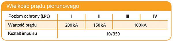 Tabela 2. Wielkości prądów piorunowych dla poszczególnych poziomów ochrony odgromowej