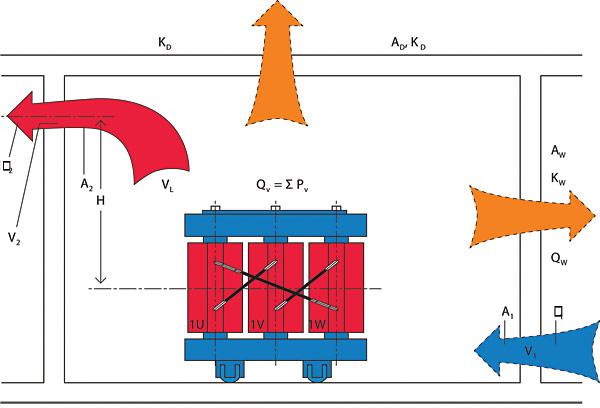 Rys. 1. Sposoby rozpraszania energii cieplnej z urządzeń elektrycznych w pomieszczeniu: wentylacja naturalna, pochłanianie energii cieplnej przez ściany oraz stropy, wentylacja wymuszona