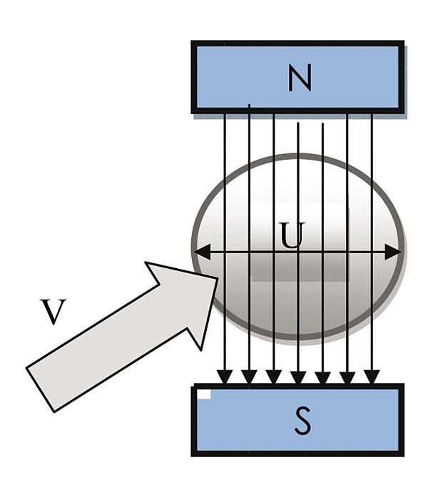 Rys. 3. Zasada działania przepływomierza elektromagnetycznego do cieczy przewodzących