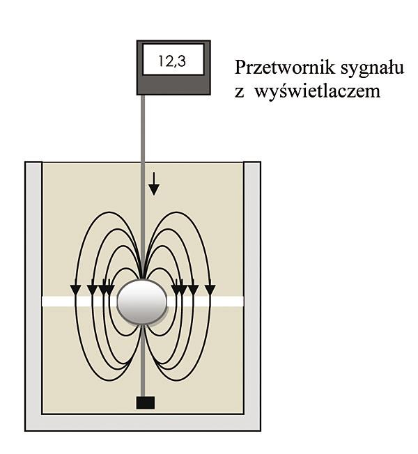 Rys. 5. Zasada działania magnetostrykcyjnego  przetwornika poziomu