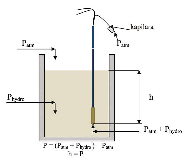 Rys. 9. Zasada działania hydrostatycznego miernika poziomu