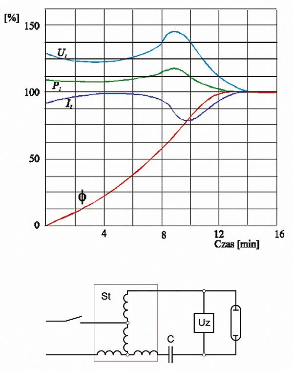 Rys. 2. Przebieg prądu (Il), napięcia (Ul) i mocy (Pl) jarznika oraz strumienia świetlnego (F) podczas rozświecania lampy sodowej niskoprężnej oraz układ połączeń