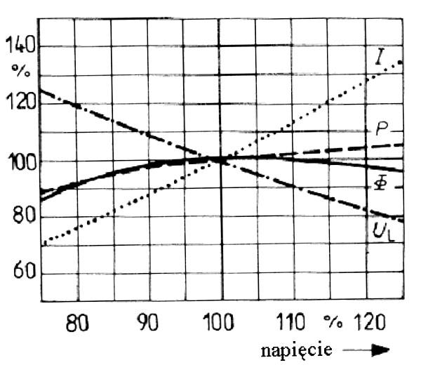 Rys. 3. Wpływ względnej wartości napięcia zasilającego na względną wartość parametrów lamp sodowych niskoprężnych [7]