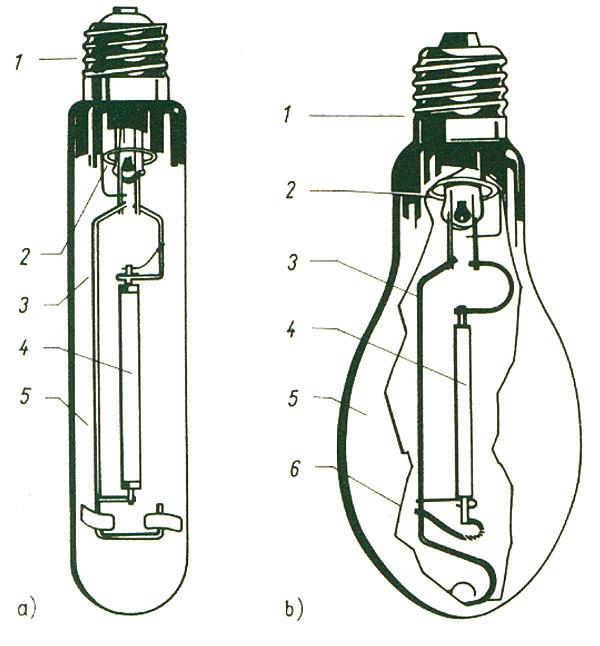 Rys. 4. Budowa lamp sodowych wysokoprężnych [1]:  a) o bańce cylindrycznej przezroczystej;  b) o bańce owalnej matowanej:  1 – trzonek,  2 – getter (pochłaniacz gazów),  3 – doprowadnik,  4 – jarznik,  5 – bańka zewnętrzna,  6 – warstwa rozpraszająca światło