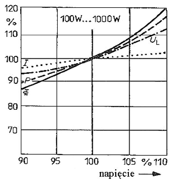 Rys. 5. Wpływ względnej wartości napięcia zasilającego na względną wartość parametrów lamp sodowych wysokoprężnych [7]