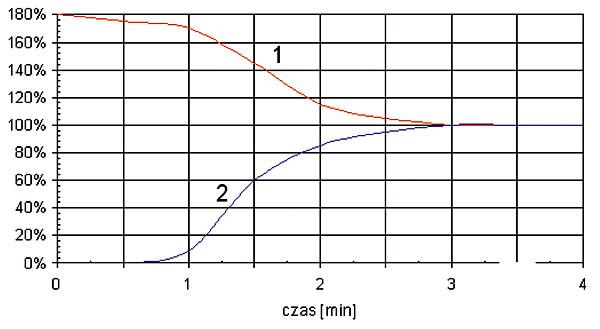 Rys. 8. Przebieg prądu pobieranego (1) i strumienia świetlnego (2) podczas rozświecania lampy metalohalogenkowej 1000 W (wartości względne odniesione do znamionowych)