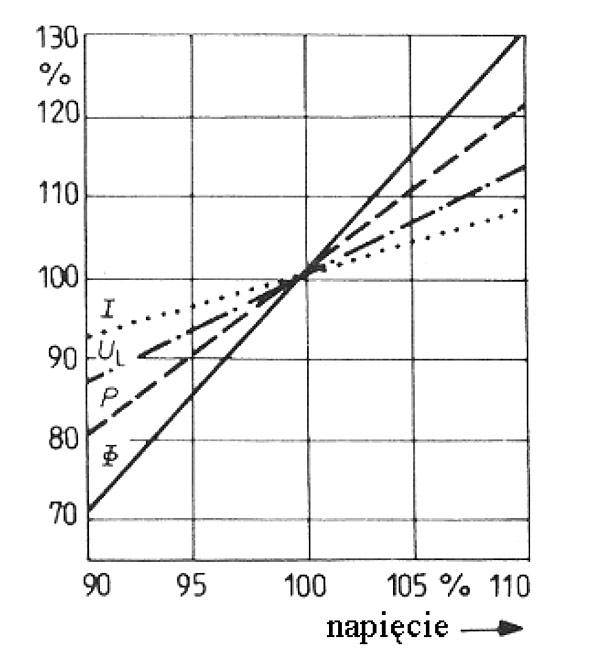 Rys. 9.  Wpływ względnej  wartości napięcia  zasilającego  na względną wartość  parametrów  lamp metalohalogenkowych [7]