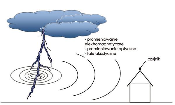 Rys. 1. Idea działania systemów detekcyjnych