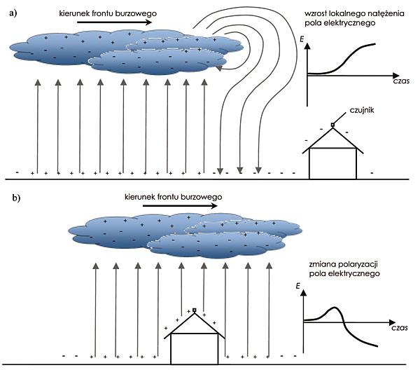 Rys. 2. Idea działania systemów predykcyjnych:  a – zbliżanie się frontu burzowego,  b – front burzowy bezpośrednio nad czujnikiem