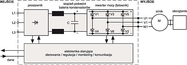 Rys. 1. Schemat blokowy przemiennika częstotliwości