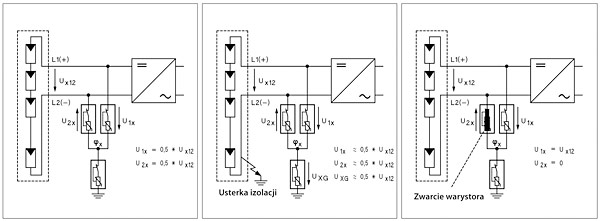 Rys. 5. Instalacje fotowoltaiczne w normalnej eksploatacji (z lewej), z usterką izolacji (zwarcie doziemne) (pośrodku) oraz z krótkim zwarciem (z prawej)