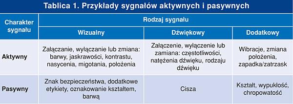 tab_1_sygnaliz