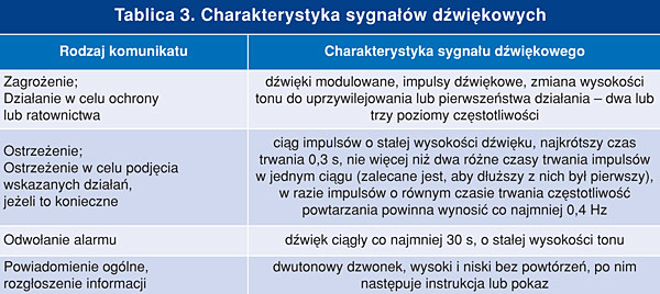 tab_3_sygnaliz
