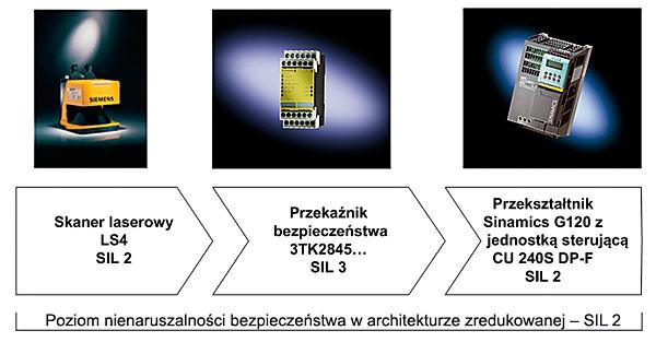 Rys. 1.  Przykładowe  połączenie  kaskadowe  podsystemów  związanych  ze sterowaniem  bezpieczeństwem