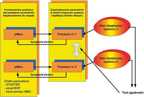 Rys. 3. Schemat struktury programowania funkcji bezpieczeństwa modułu sterowania przekształtnika Sinamics G120