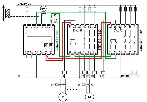"""Rys. 5. Przykład realizacji układu sterowania bezpiecznym zatrzymaniem ośmiu napędów (od M1 do M8) za pomocą jednego przekaźnika bezpieczeństwa typu 3TK2840... i dwóch modułów rozszerzających typu 3TK2830... Układ spełnia wymagania kategorii 2. bezpieczeństwa i posiada funkcję autostartu (brak podłączenia zacisku """"1"""" przekaźnika)"""