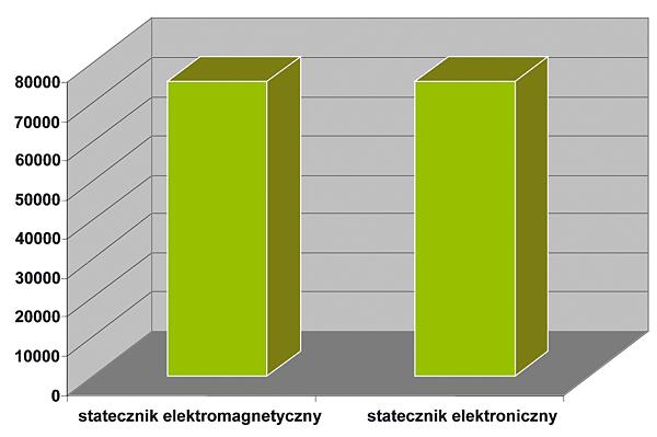 Rys. 1.  Porównanie  cen zakupu  systemu  oświetleniowego  z użyciem  stateczników  elektromagnetycznych oraz elektronicznych (przyjęty koszt zakupy oprawy oświetleniowej 119 zł/szt., koszt zakupu świetlówki 7,9 zł/szt.)