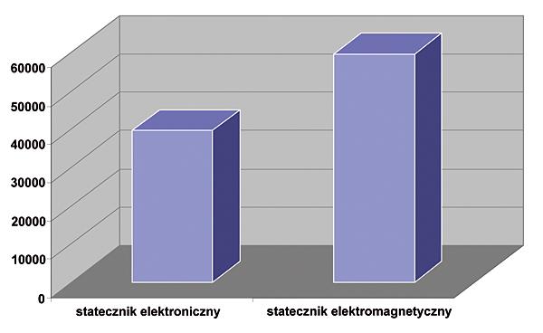 Rys. 2.  Porównanie  kosztów wymiany  źródeł światła  dla systemów  ze statecznikiem  elektronicznym oraz elektromagnetycznym (przyjęty koszt wymiany 6,25 zł / 1 źródło, koszt świetlówki 7,90 zł)
