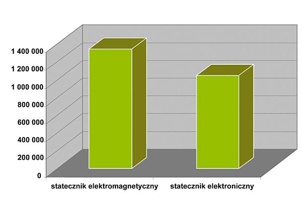 Rys. 3.  Porównanie  kosztów energii  elektrycznej  zużywanej  przez systemy  oświetleniowe oparte na statecznikach  elektronicznych  i elektromagnetycznych (przyjęty do obliczeń  koszt energii elektrycznej  1 kWh = 0,6 zł)