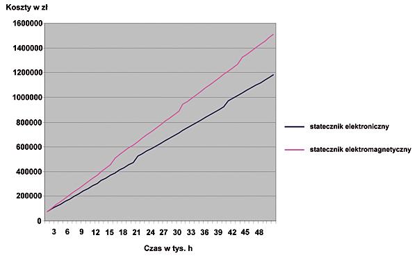 Rys. 4. Porównanie kosztów funkcjonowania systemów oświetleniowych ze statecznikami elektronicznymi i elektromagnetycznymi przy jednakowym koszcie zakupu
