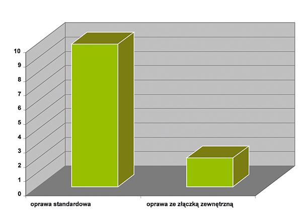 Rys. 5. Porównanie kosztów eksploatacji systemów oświetleniowych – koszt zakupu systemu oświetleniowego ze statecznikami elektromagnetycznymi niższy o połowę