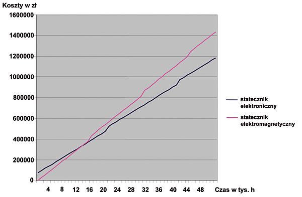 Rys. 6. Porównanie kosztów eksploatacji systemów oświetleniowych – koszt zakupu systemu oświetleniowego ze statecznikami elektromagnetycznymi równy 0