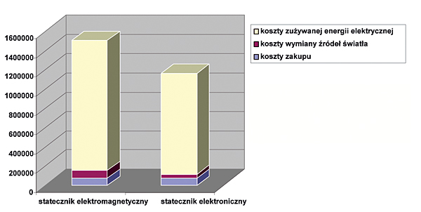 Rys. 7.  Porównanie wszystkich kosztów funkcjonowania systemów  oświetleniowych opartych  na statecznikach  elektromagnetycznych  oraz elektronicznych (koszty przyjęte do obliczeń: • oprawa oświetleniowa 119 zł/szt., • świetlówka 7,9 zł/szt.,  • energia elektryczna 1 kWh = 0,6 zł, • wymiana 6,25 zł / 1 źródło)