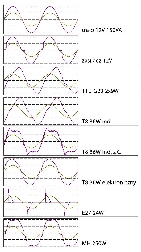 Rys. 1. Wykresy prądu i napięcia w funkcji czasu