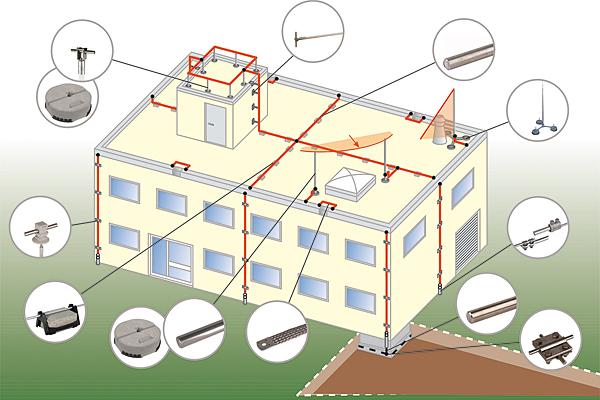 Rys. 11. Kompleksowe rozwiązania ochrony odgromowej na dachach