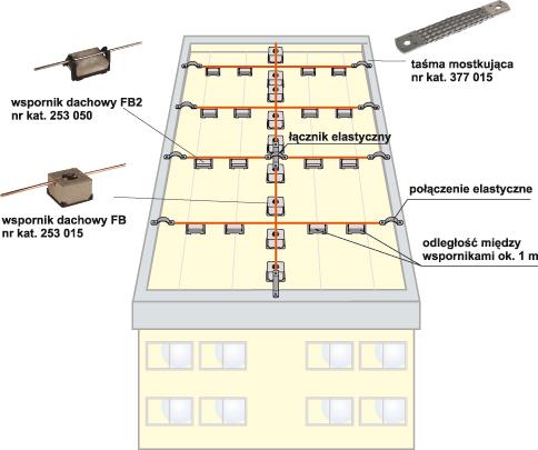 Rys. 3. Zastosowanie wsporników dachowych FB i FB2