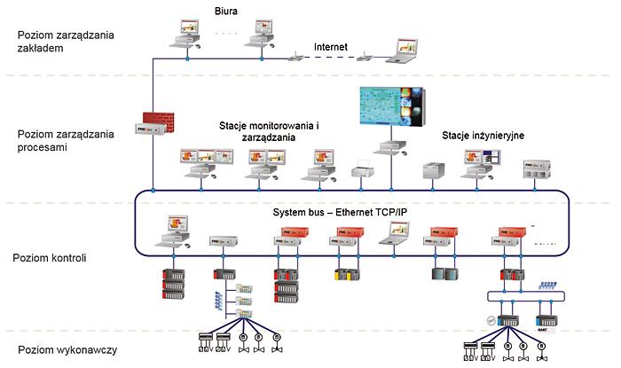 Rys. 2. Architektura systemu PMSXpro