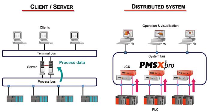 Rys. 3. System PMSXpro jest podzielony na niezależne serwery, z których każdy odpowiada za jakąś część procesu
