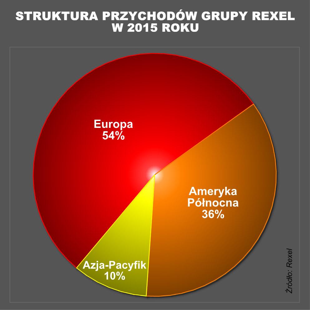 Rexel - struktura sprzedazy