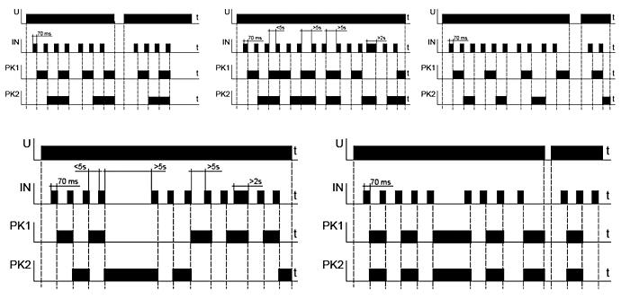Rys. 4. Tryby pracy przekaźnika bistabilnego sekwencyjnego typu PBM-07