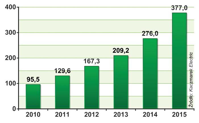 PRZYCHODY KACZMAREK ELECTRIC (w mln zł)