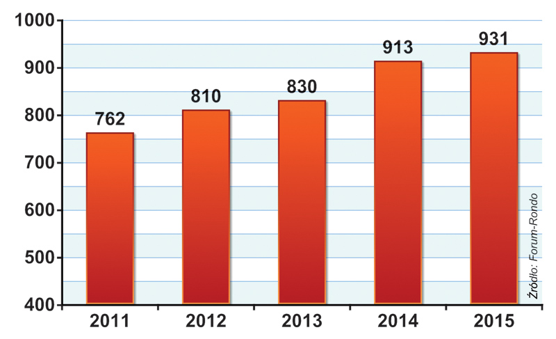 PRZYCHODY GRUPY FORUM-RONDO (w mln zł)