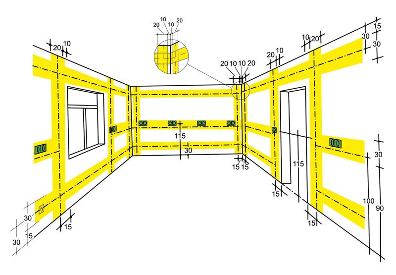Rys. 1. Strefy układania przewodów zgodnie z prenormą N SEP-E- 002