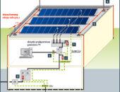 Ochrona przepięciowa prosumenckich instalacji fotowoltaicznych