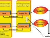 Elementy topologii układów bezpieczeństwa – część II
